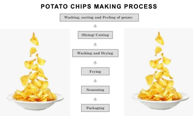 chips making process